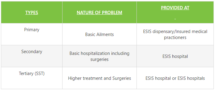 esi medical benefits
